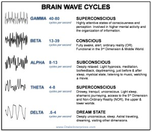 Brain Wave Cycles