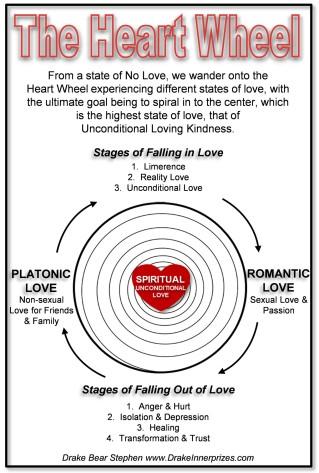 Heart Wheel