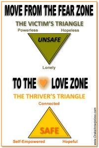 Move from the fear zone on the victim's triangle to the love zone on the thriver's triangle