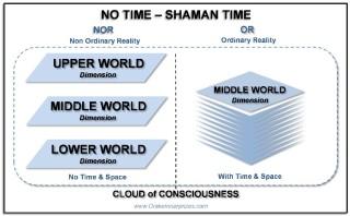 Shaman Time