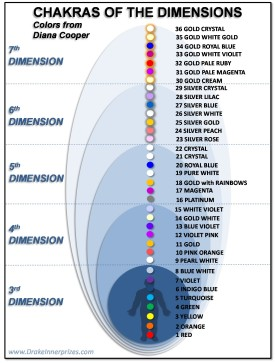 Chakras of the Different Dimensions