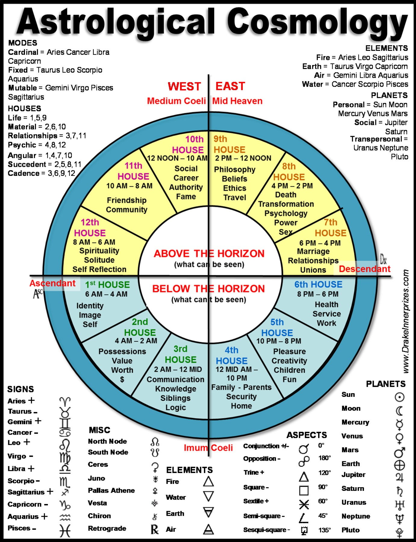 past life karmic astrology chart