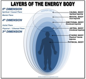 Layers of the Energy Body