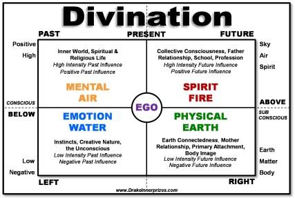 Divination Grid