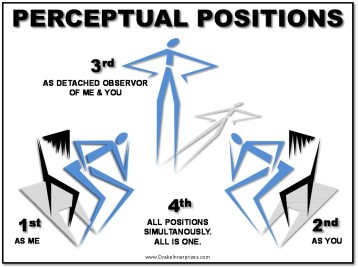PerceptualPositions