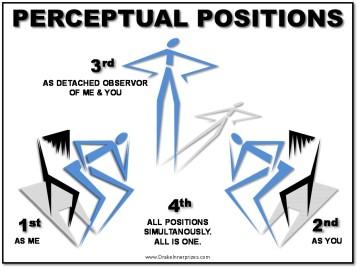 PerceptualPositions