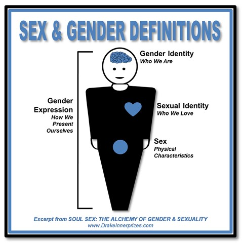 female gender identity
