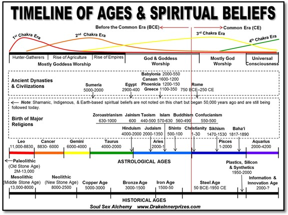 an overview of the concept of god and human sexuality throughout the history This paper is an overview of four important areas of management theory:  difficult to believe that these concepts were original and new at some point in history.