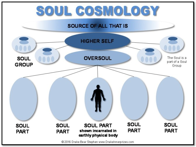 Soul Cosmology