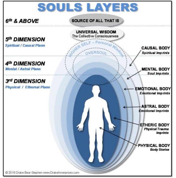 The Anatomy of a SOUL