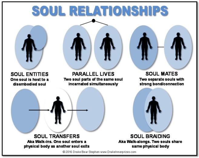Soul Relationships